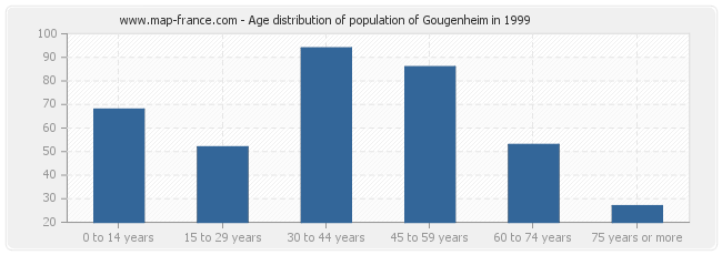 Age distribution of population of Gougenheim in 1999