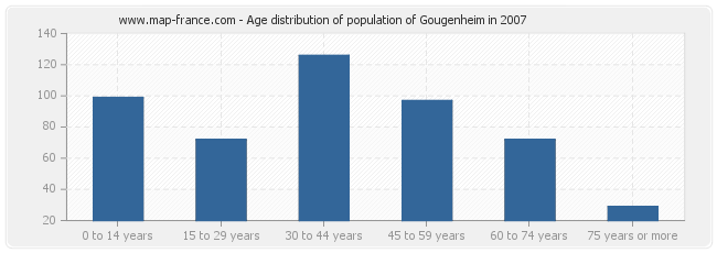 Age distribution of population of Gougenheim in 2007
