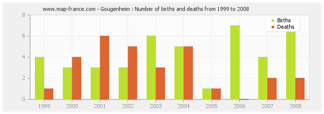 Gougenheim : Number of births and deaths from 1999 to 2008