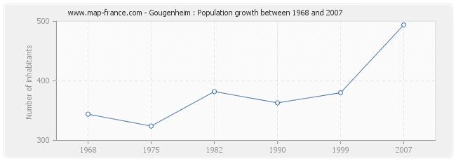 Population Gougenheim