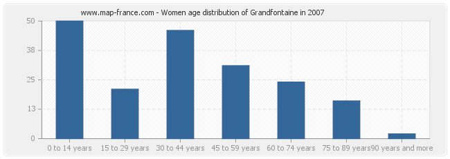 Women age distribution of Grandfontaine in 2007