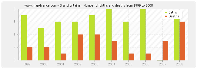 Grandfontaine : Number of births and deaths from 1999 to 2008