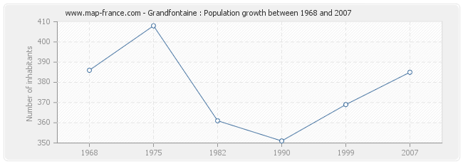 Population Grandfontaine