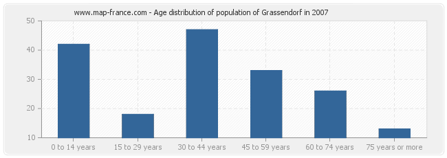 Age distribution of population of Grassendorf in 2007