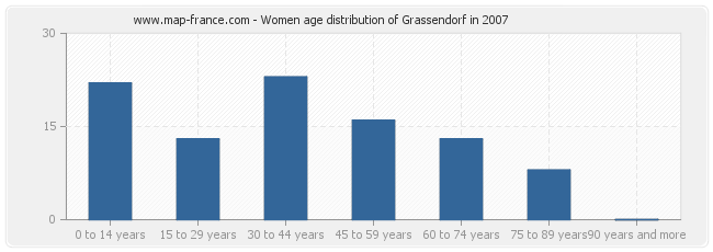 Women age distribution of Grassendorf in 2007