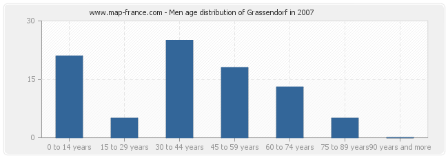Men age distribution of Grassendorf in 2007