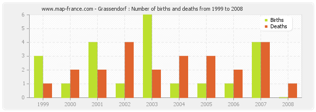 Grassendorf : Number of births and deaths from 1999 to 2008