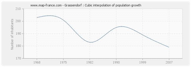 Grassendorf : Cubic interpolation of population growth