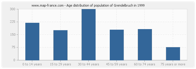 Age distribution of population of Grendelbruch in 1999