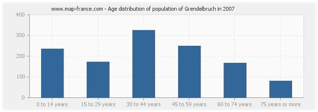 Age distribution of population of Grendelbruch in 2007