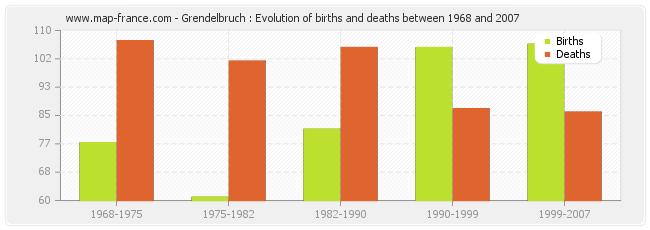 Grendelbruch : Evolution of births and deaths between 1968 and 2007
