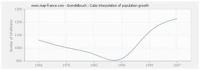 Grendelbruch : Cubic interpolation of population growth