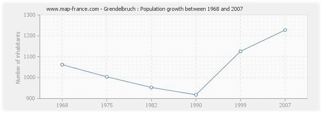 Population Grendelbruch