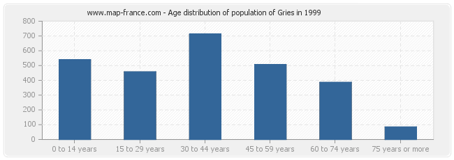 Age distribution of population of Gries in 1999