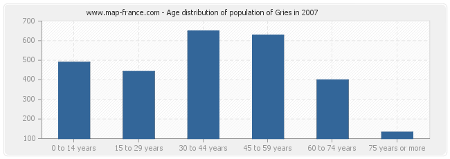 Age distribution of population of Gries in 2007