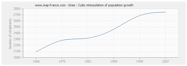 Gries : Cubic interpolation of population growth