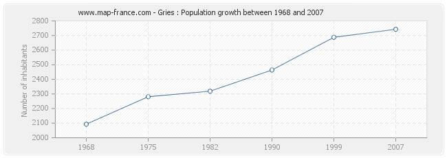 Population Gries