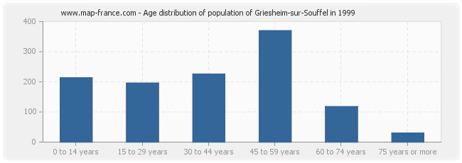 Age distribution of population of Griesheim-sur-Souffel in 1999