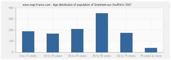 Age distribution of population of Griesheim-sur-Souffel in 2007