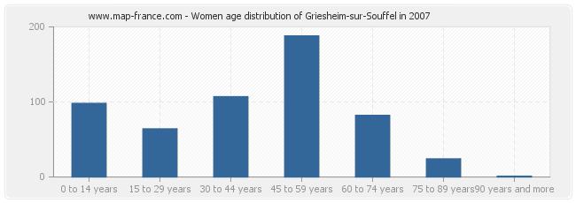 Women age distribution of Griesheim-sur-Souffel in 2007