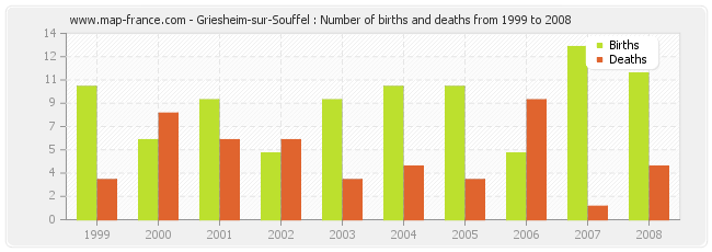 Griesheim-sur-Souffel : Number of births and deaths from 1999 to 2008