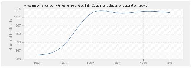 Griesheim-sur-Souffel : Cubic interpolation of population growth