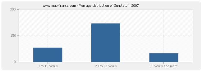 Men age distribution of Gunstett in 2007