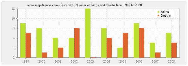 Gunstett : Number of births and deaths from 1999 to 2008
