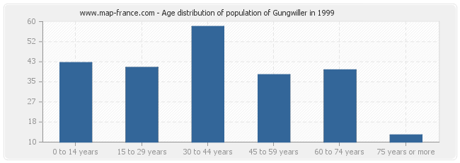 Age distribution of population of Gungwiller in 1999
