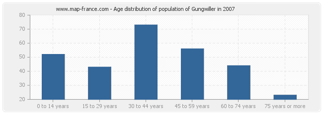 Age distribution of population of Gungwiller in 2007