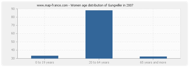 Women age distribution of Gungwiller in 2007