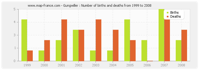Gungwiller : Number of births and deaths from 1999 to 2008