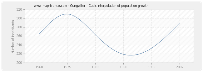 Gungwiller : Cubic interpolation of population growth