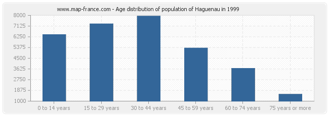 Age distribution of population of Haguenau in 1999