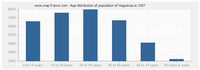Age distribution of population of Haguenau in 2007