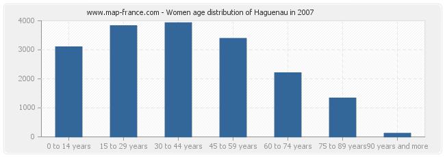 Women age distribution of Haguenau in 2007