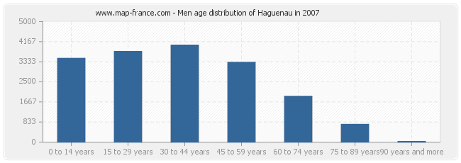 Men age distribution of Haguenau in 2007