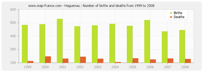 Haguenau : Number of births and deaths from 1999 to 2008
