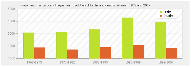 Haguenau : Evolution of births and deaths between 1968 and 2007