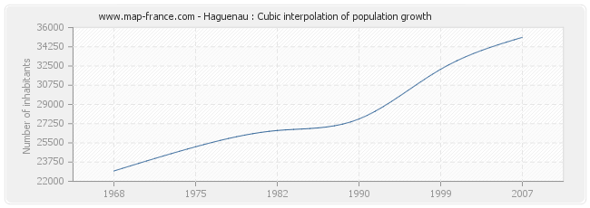 Haguenau : Cubic interpolation of population growth