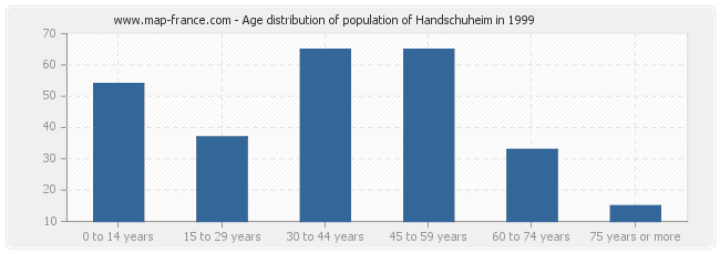 Age distribution of population of Handschuheim in 1999