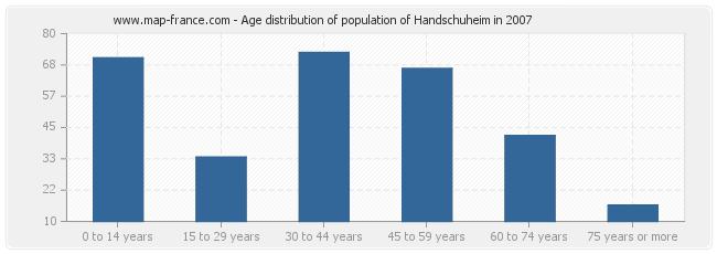 Age distribution of population of Handschuheim in 2007