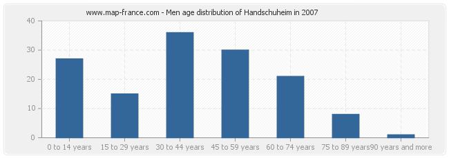 Men age distribution of Handschuheim in 2007