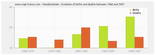 Handschuheim : Evolution of births and deaths between 1968 and 2007