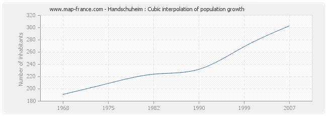 Handschuheim : Cubic interpolation of population growth
