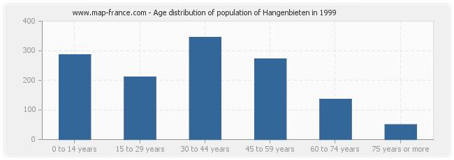 Age distribution of population of Hangenbieten in 1999