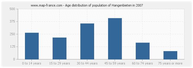 Age distribution of population of Hangenbieten in 2007