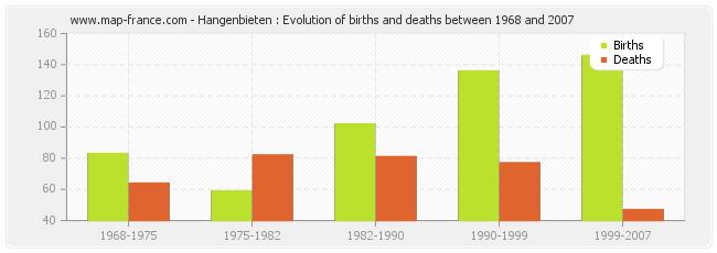 Hangenbieten : Evolution of births and deaths between 1968 and 2007