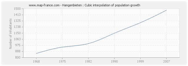 Hangenbieten : Cubic interpolation of population growth