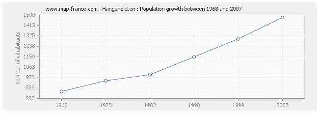 Population Hangenbieten
